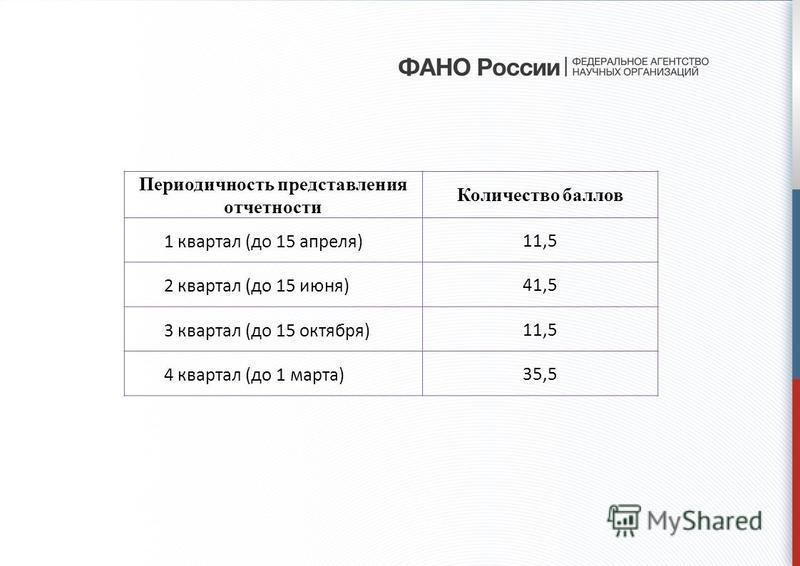 Периодичность представления отчетности Количество баллов 1 квартал (до 15 апреля)11,5 2 квартал (до 15 июня)41,5 3 квартал (до 15 октября)11,5 4 квартал (до 1 марта)35,5