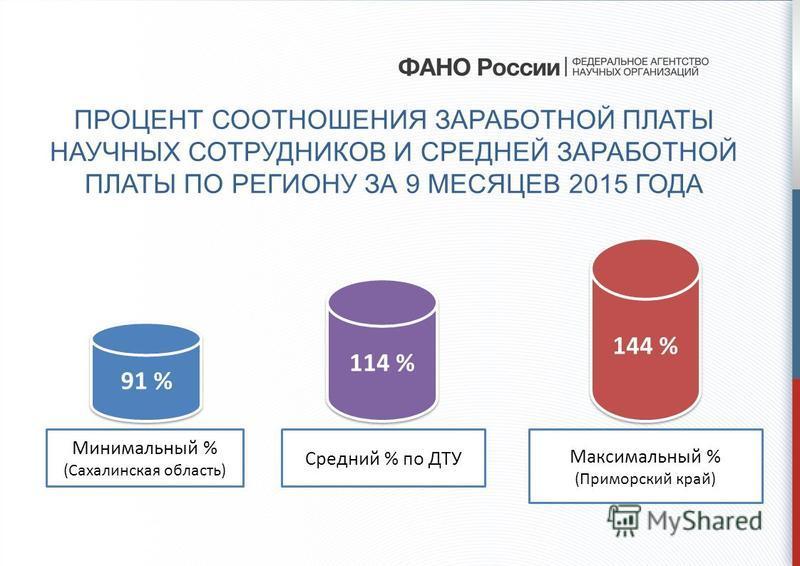ПРОЦЕНТ СООТНОШЕНИЯ ЗАРАБОТНОЙ ПЛАТЫ НАУЧНЫХ СОТРУДНИКОВ И СРЕДНЕЙ ЗАРАБОТНОЙ ПЛАТЫ ПО РЕГИОНУ ЗА 9 МЕСЯЦЕВ 2015 ГОДА 91 % 114 % 144 % Минимальный % (Сахалинская область) Средний % по ДТУ Максимальный % (Приморский край)