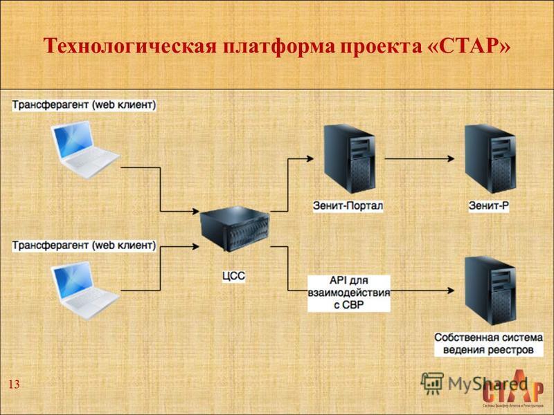 Технологическая платформа проекта «СТАР» 13