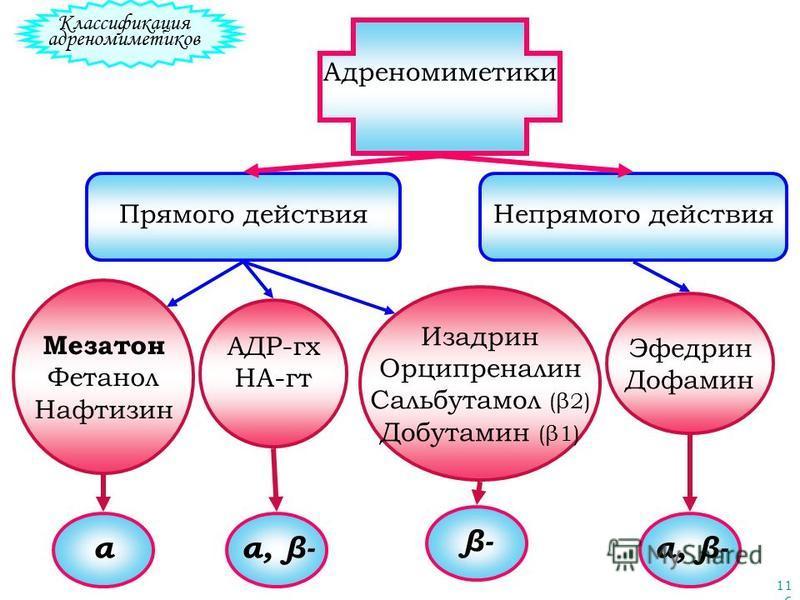 116 Классификация адреномиметиков Адреномиметики Прямого действия Непрямого действия Эфедрин Дофамин α, β- Мезатон Фетанол Нафтизин АДР-гх НА-гт Изадрин Орципреналин Сальбутамол (β2) Добутамин (β1) α β-β- α, β-
