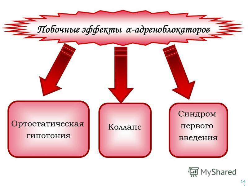 144 Побочные эффекты α-адреноблокаторов Ортостатическая гипотония Коллапс Синдром первого введения