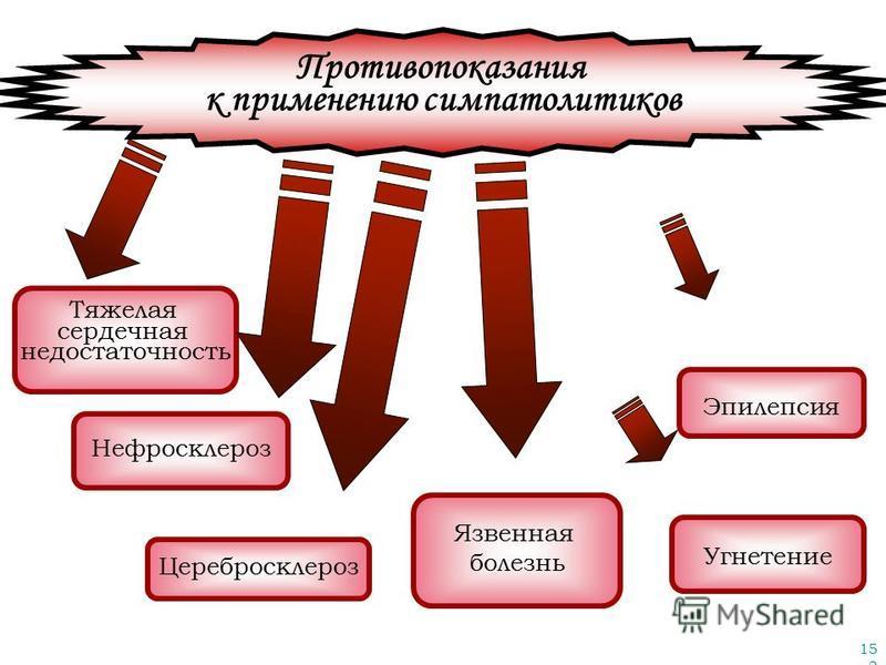 152 Противопоказания к применению симпатолитиков Тяжелая сердечная недостаточность Нефросклероз Церебросклероз Угнетение Язвенная болезнь Эпилепсия