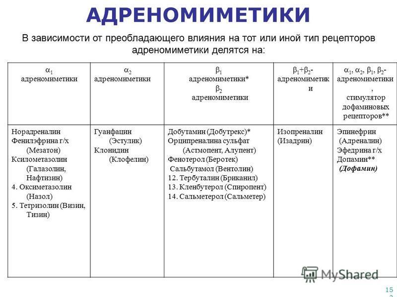153 АДРЕНОМИМЕТИКИ В зависимости от преобладающего влияния на тот или иной тип рецепторов адреномиметики делятся на: 1 адреномиметики 2 адреномиметики 1 адреномиметики* 2 адреномиметики 1 + 2 - адреномиметик и 1, 2, 1, 2 - адреномиметики, стимулятор