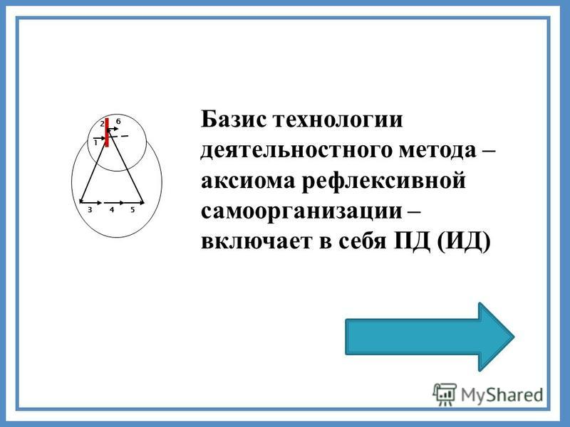 2 1 345 6 Базис технологии деятельностного метода – аксиома рефлексивной самоорганизации – включает в себя ПД (ИД)