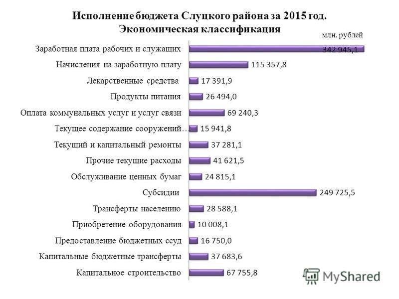 Исполнение бюджета Слуцкого района за 2015 год. Экономическая классификация млн. рублей
