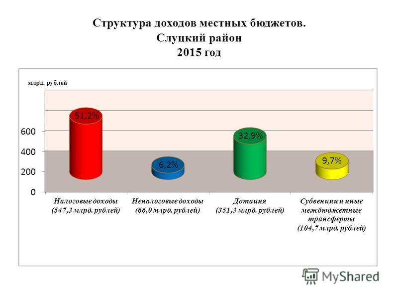 Структура доходов местных бюджетов. Слуцкий район 2015 год
