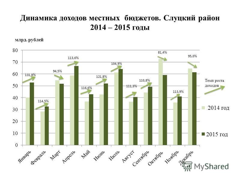 Динамика доходов местных бюджетов. Слуцкий район 2014 – 2015 годы