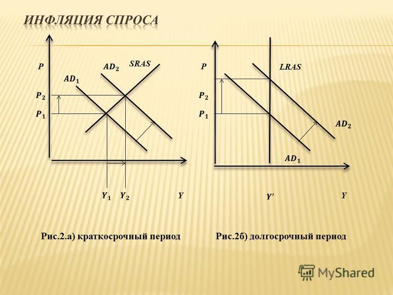 SRAS P Y LRAS P Y Рис.2.а) краткосрочный период Рис.2 б) долгосрочный период