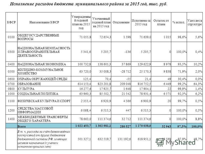 Исполнение расходов бюджета муниципального района за 2015 год, тыс. руб. КФСРНаименование КФСР Утвержденны й годовой план на 2015 год Уточненный годовой план на 2015 год Отклонение Исполнено за 2015 год Остаток от плана % испол. Удел.вес в структуре