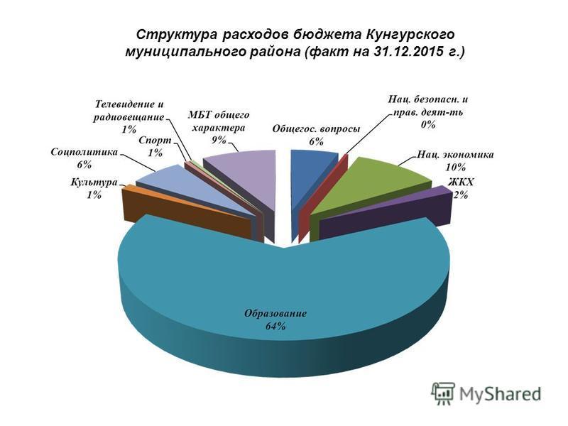 Структура расходов бюджета Кунгурского муниципального района (факт на 31.12.2015 г.)