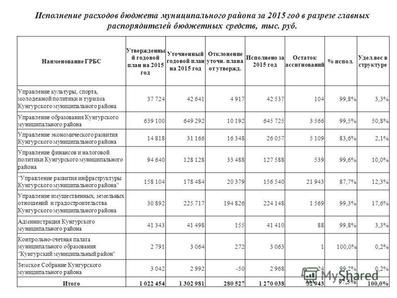Исполнение расходов бюджета муниципального района за 2015 год в разрезе главных распорядителей бюджетных средств, тыс. руб. Наименование ГРБС Утвержденны й годовой план на 2015 год Уточненный годовой план на 2015 год Отклонение уточн. плана от утверж