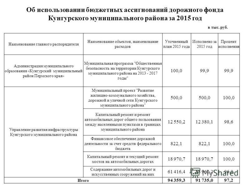 Об использовании бюджетных ассигнований дорожного фонда Кунгурского муниципального района за 2015 год в тыс. руб. Наименование главного распорядителя Наименование объектов, наименование расходов Уточненный план 2015 года Исполнено за 2015 год Процент
