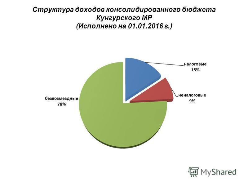 Структура доходов консолидированного бюджета Кунгурского МР (Исполнено на 01.01.2016 г.)