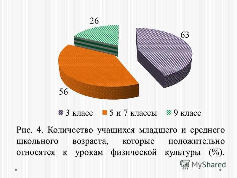 Рис. 4. Количество учащихся младшего и среднего школьного возраста, которые положительно относятся к урокам физической культуры (%).