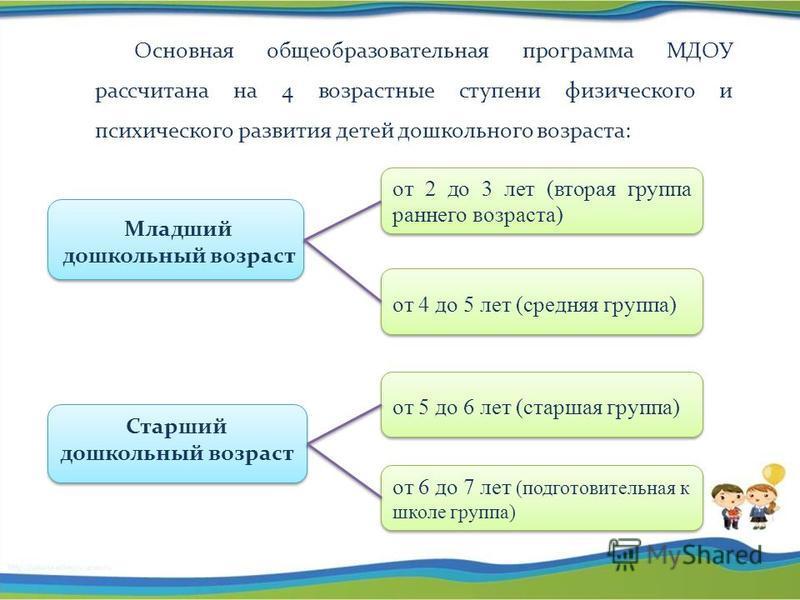Основная общеобразовательная программа МДОУ рассчитана на 4 возрастные ступени физического и психического развития детей дошкольного возраста: Младший дошкольный возраст Старший дошкольный возраст от 2 до 3 лет (вторая группа раннего возраста) от 5 д