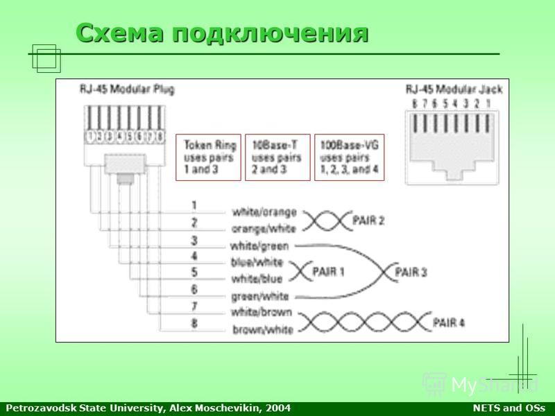 Petrozavodsk State University, Alex Moschevikin, 2004NETS and OSs Схема подключения