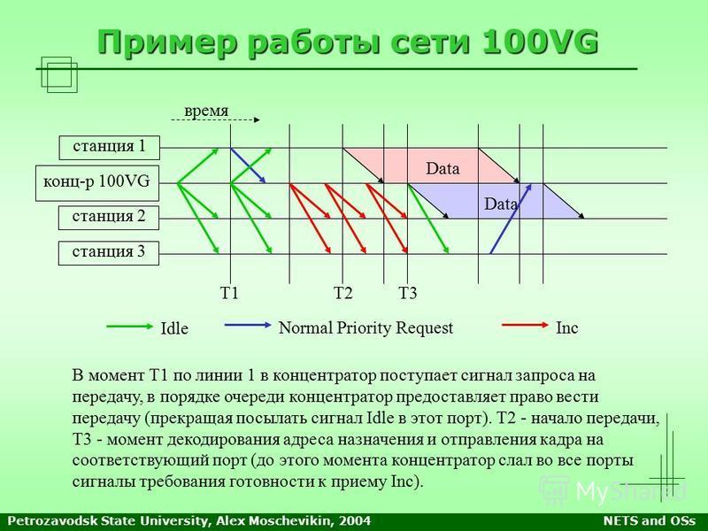 Petrozavodsk State University, Alex Moschevikin, 2004NETS and OSs Пример работы сети 100VG В момент Т1 по линии 1 в концентратор поступает сигнал запроса на передачу, в порядке очереди концентратор предоставляет право вести передачу (прекращая посыла