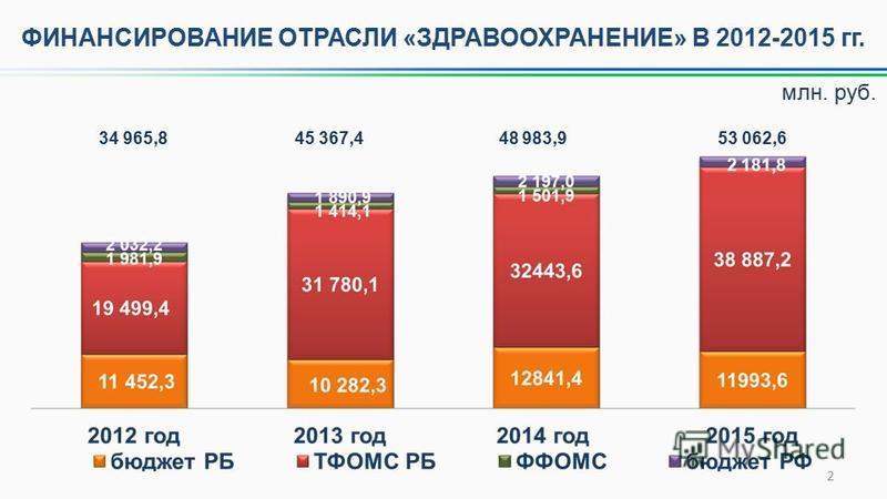 2 ФИНАНСИРОВАНИЕ ОТРАСЛИ «ЗДРАВООХРАНЕНИЕ» В 2012-2015 гг. 2 181,8 34 965,8 45 367,4 48 983,9 53 062,6 млн. руб.