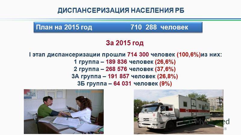 За 2015 год I этап диспансеризации прошли 714 300 человек (100,6%)из них: 1 группа – 189 836 человек (26,6%) 2 группа – 268 576 человек (37,6%) 3А группа – 191 857 человек (26,8%) 3Б группа – 64 031 человек (9%) ДИСПАНСЕРИЗАЦИЯ НАСЕЛЕНИЯ РБ 28 План н