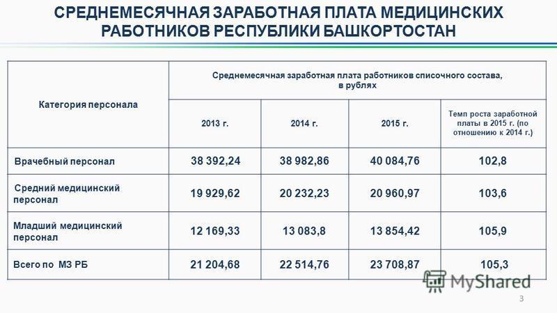 3 Категория персонала Среднемесячная заработная плата работников списочного состава, в рублях 2013 г.2014 г.2015 г. Темп роста заработной платы в 2015 г. (по отношению к 2014 г.) Врачебный персонал 38 392,2438 982,8640 084,76102,8 Средний медицинский