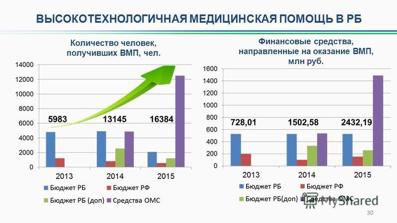 ВЫСОКОТЕХНОЛОГИЧНАЯ МЕДИЦИНСКАЯ ПОМОЩЬ В РБ 30 Финансовые средства, направленные на оказание ВМП, млн руб. Количество человек, получивших ВМП, чел.