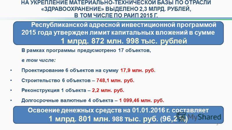 Республиканской адресной инвестиционной программой 2015 года утвержден лимит капитальных вложений в сумме 1 млрд. 872 млн. 998 тыс. рублей В рамках программы предусмотрено 17 объектов, в том числе: Проектирование 6 объектов на сумму 17,9 млн. руб. Ст