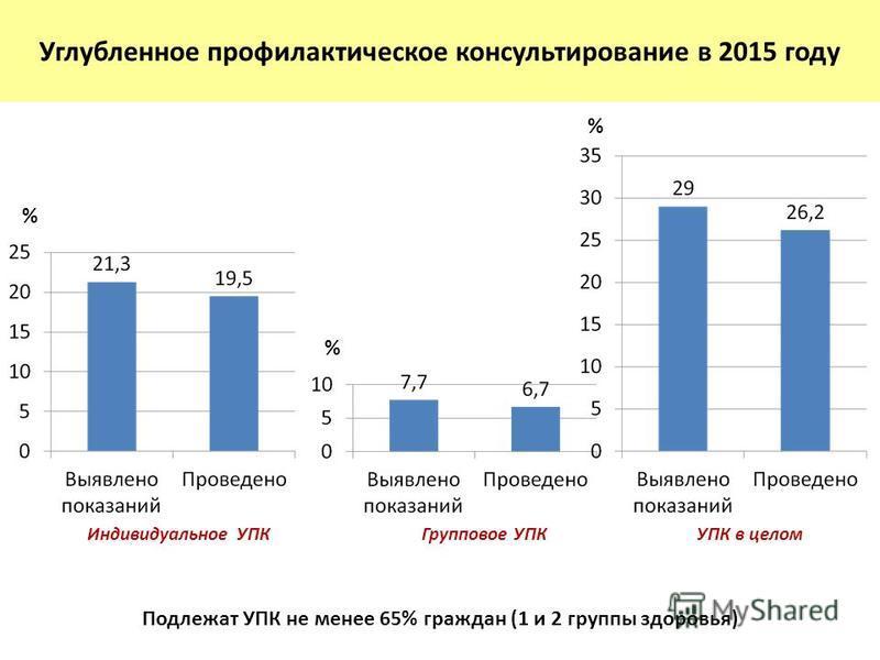 Углубленное профилактическое консультирование в 2015 году Подлежат УПК не менее 65% граждан (1 и 2 группы здоровья) Индивидуальное УПКГрупповое УПКУПК в целом % % %