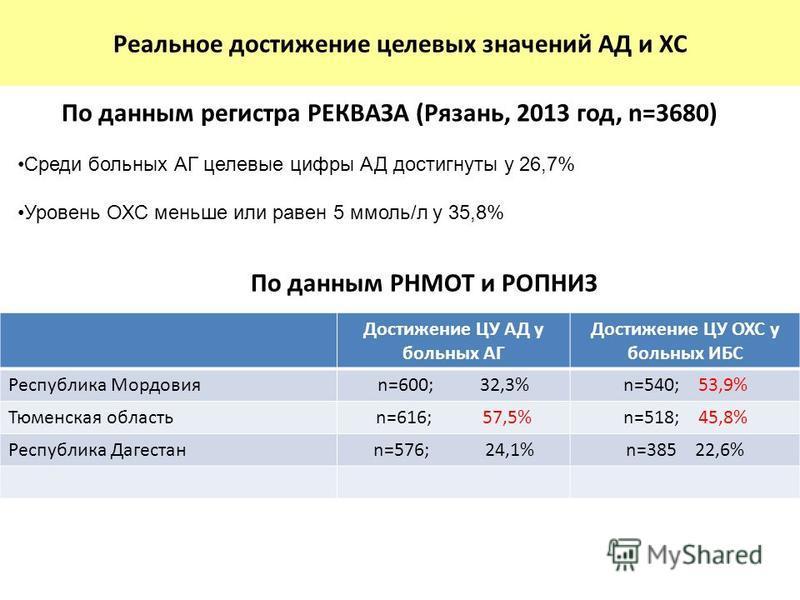 Реальное достижение целевых значений АД и ХС Среди больных АГ целевые цифры АД достигнуты у 26,7% Уровень ОХС меньше или равен 5 ммоль/л у 35,8% По данным регистра РЕКВАЗА (Рязань, 2013 год, n=3680) Достижение ЦУ АД у больных АГ Достижение ЦУ ОХС у б
