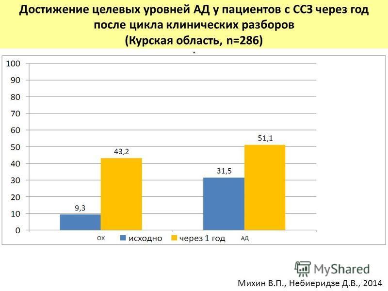 . Достижение целевых уровней АД у пациентов с ССЗ через год после цикла клинических разборов (Курская область, n=286) Михин В.П., Небиеридзе Д.В., 2014