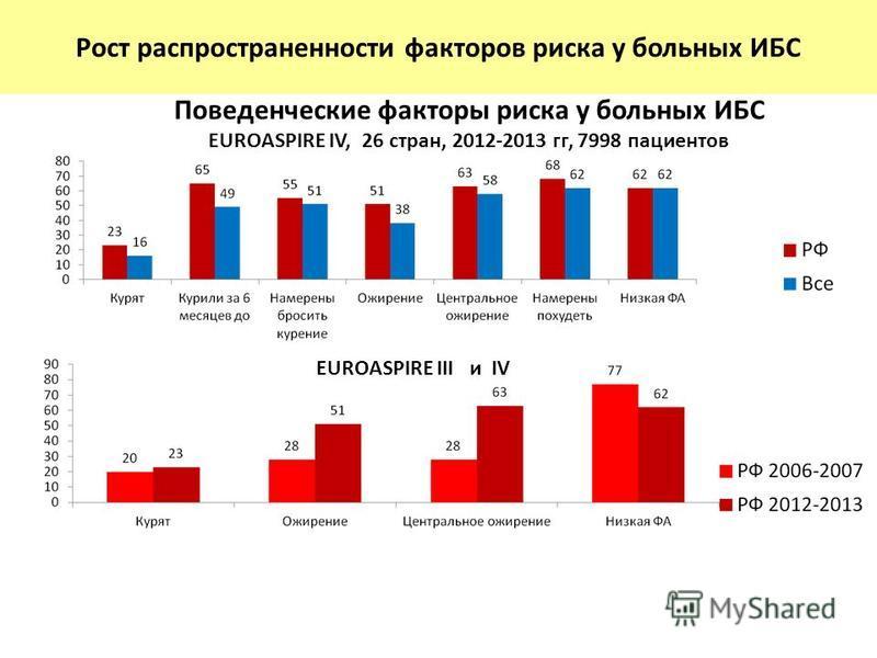 Поведенческие факторы риска у больных ИБС EUROASPIRE IV, 26 стран, 2012-2013 гг, 7998 пациентов Рост распространенности факторов риска у больных ИБС EUROASPIRE III и IV