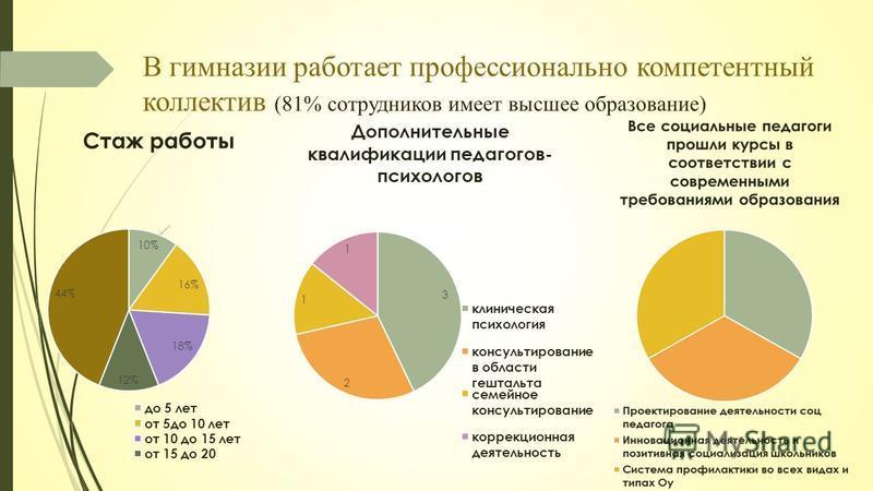 В гимназии работает профессионально компетентный коллектив (81% сотрудников имеет высшее образование)