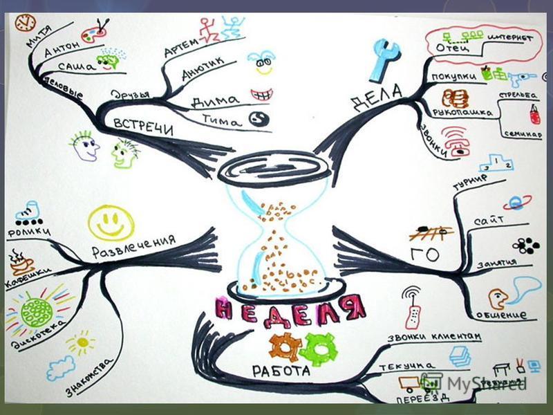 ментальная карта клетки