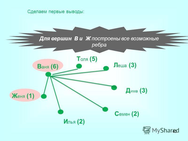 Для вершин В и Ж построены все возможные ребра В аня (6) Т оля (5) Л еша (3) Д има (3) С емен (2) И лья (2) Ж еня (1) Сделаем первые выводы: 40