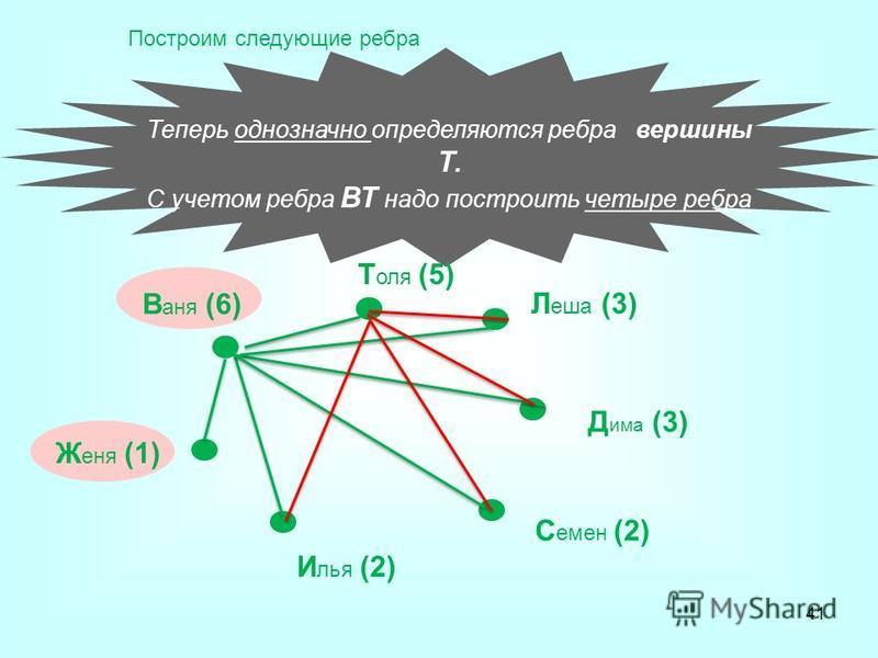 Теперь однозначно определяются ребра вершины Т. С учетом ребра ВТ надо построить четыре ребра В аня (6) Т оля (5) Л еша (3) Д има (3) С емен (2) И лья (2) Ж еня (1) Построим следующие ребра 41