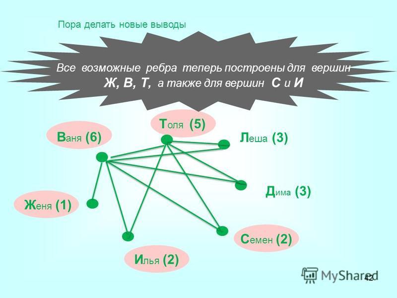 Все возможные ребра теперь построены для вершин Ж, В, Т, а также для вершин С и И В аня (6) Т оля (5) Л еша (3) Д има (3) С емен (2) И лья (2) Ж еня (1) Пора делать новые выводы 42