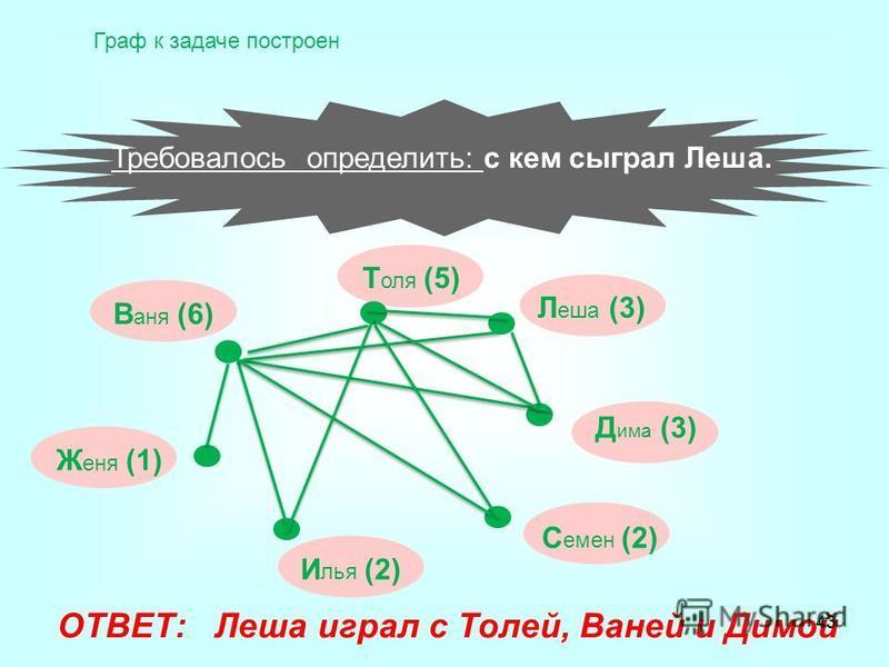 ОТВЕТ: Леша играл с Толей, Ваней и Димой В аня (6) Т оля (5) Л еша (3) Д има (3) С емен (2) И лья (2) Ж еня (1) Требовалось определить: с кем сыграл Леша. Граф к задаче построен 43
