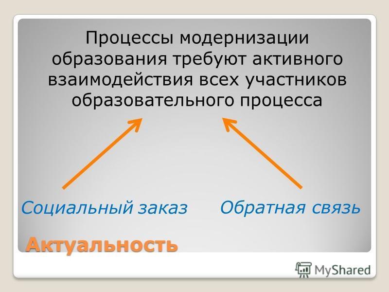 Актуальность Процессы модернизации образования требуют активного взаимодействия всех участников образовательного процесса Социальный заказ Обратная связь