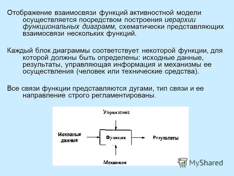 Отображение взаимосвязи функций активность ной модели осуществляется посредством построения иерархии функциональных диаграмм, схематически представляющих взаимосвязи нескольких функций. Каждый блок диаграммы соответствует некоторой функции, для котор