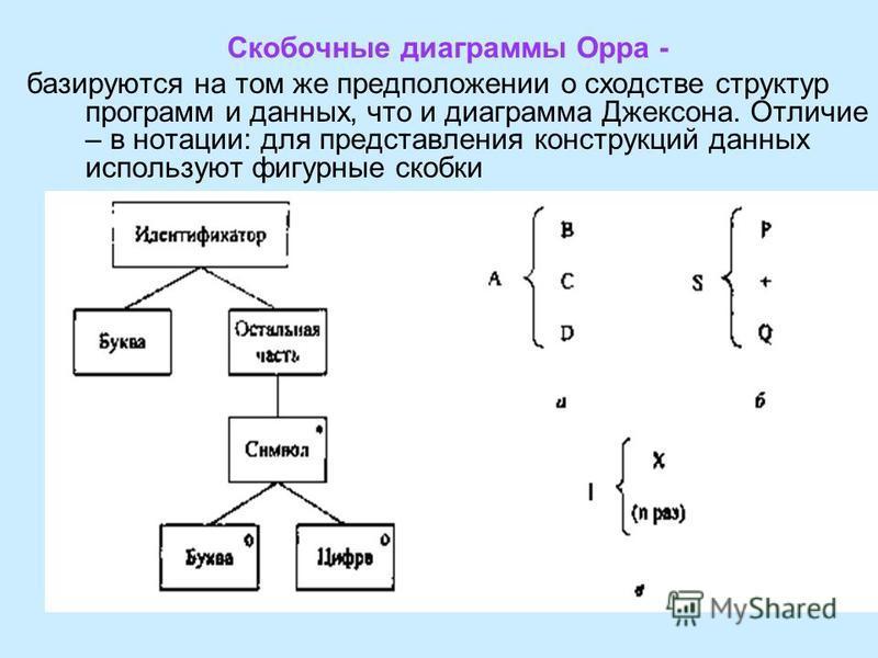 Скобочные диаграммы Орра - базируются на том же предположении о сходстве структур программ и данных, что и диаграмма Джексона. Отличие – в нотации: для представления конструкций данных используют фигурные скобки