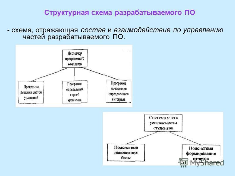 Структурная схема разрабатываемого ПО - схема, отражающая состав и взаимодействие по управлению частей разрабатываемого ПО.