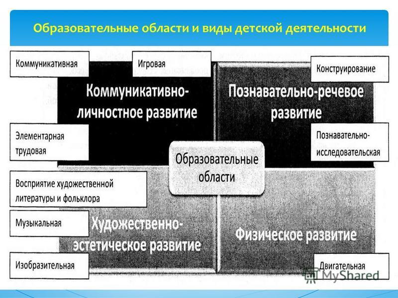Образовательные области и виды детской деятельности