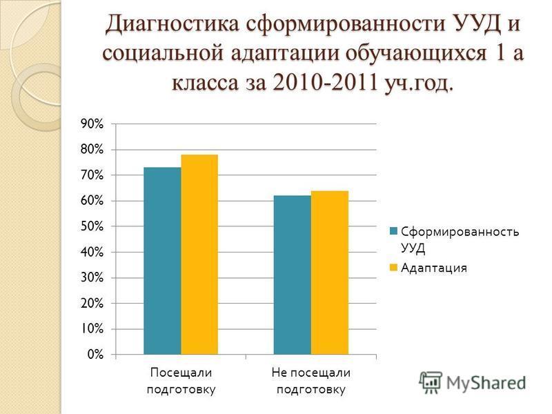 Диагностика сформированности УУД и социальной адаптации обучающихся 1 а класса за 2010-2011 уч.год.