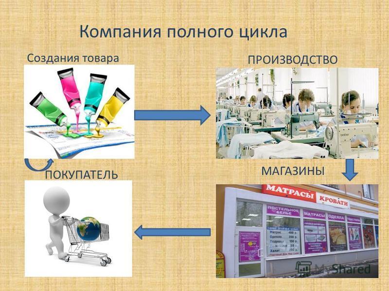 Компания полного цикла Создания товара ПРОИЗВОДСТВО МАГАЗИНЫ ПОКУПАТЕЛЬ