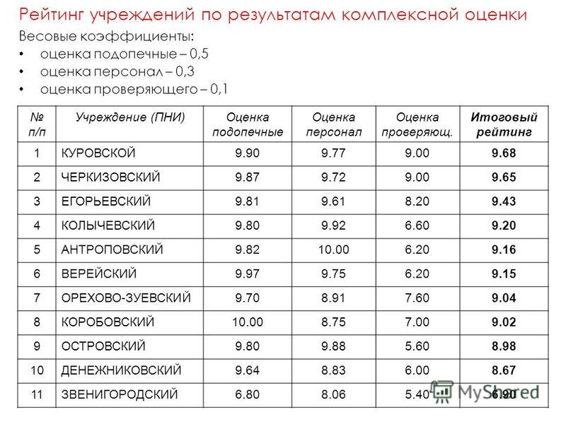 Рейтинг учреждений по результатам комплексной оценки Весовые коэффициенты: оценка подопечные – 0,5 оценка персонал – 0,3 оценка проверяютего – 0,1 п/п Учреждение (ПНИ)Оценка подопечные Оценка персонал Оценка проверяют. Итоговый рейтинг 1КУРОВСКОЙ9.90