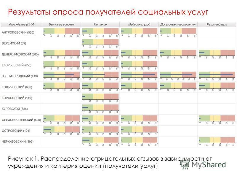 Результаты опроса получателей социальных услуг Рисунок 1. Распределение отрицательных отзывов в зависимости от учреждения и критерия оценки (получатели услуг)