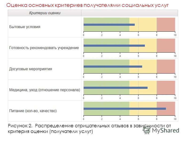 Рисунок 2. Распределение отрицательных отзывов в зависимости от критерия оценки (получатели услуг) Оценка основных критериев получателями социальных услуг