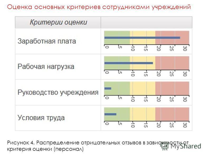 Рисунок 4. Распределение отрицательных отзывов в зависимости от критерия оценки (персонал) Оценка основных критериев сотрудниками учреждений