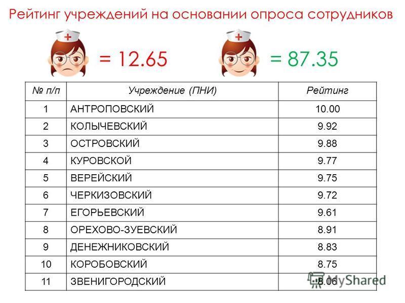 Рейтинг учреждений на основании опроса сотрудников п/п Учреждение (ПНИ)Рейтинг 1АНТРОПОВСКИЙ10.00 2КОЛЫЧЕВСКИЙ9.92 3ОСТРОВСКИЙ9.88 4КУРОВСКОЙ9.77 5ВЕРЕЙСКИЙ9.75 6ЧЕРКИЗОВСКИЙ9.72 7ЕГОРЬЕВСКИЙ9.61 8ОРЕХОВО-ЗУЕВСКИЙ8.91 9ДЕНЕЖНИКОВСКИЙ8.83 10КОРОБОВСКИ