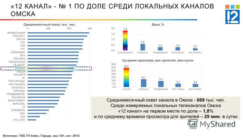 «12 КАНАЛ» - 1 ПО ДОЛЕ СРЕДИ ЛОКАЛЬНЫХ КАНАЛОВ ОМСКА Среднемесячный охват канала в Омске - 668 тыс. чел. Среди измеряемых локальных телеканалов Омска «12 канал» на первом месте по доле – 1,8% и по среднему времени просмотра для зрителей – 29 мин. в с