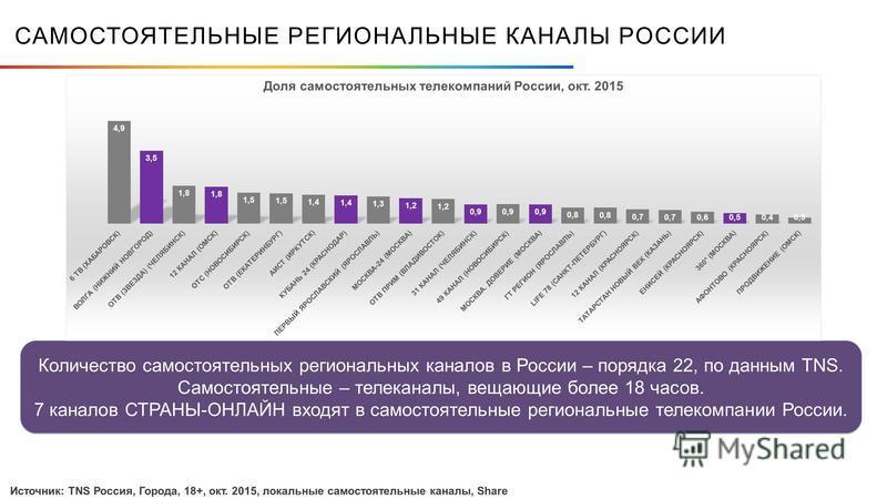 САМОСТОЯТЕЛЬНЫЕ РЕГИОНАЛЬНЫЕ КАНАЛЫ РОССИИ Количество самостоятельных региональных каналов в России – порядка 22, по данным TNS. Самостоятельные – телеканалы, вещающие более 18 часов. 7 каналов СТРАНЫ-ОНЛАЙН входят в самостоятельные региональные теле